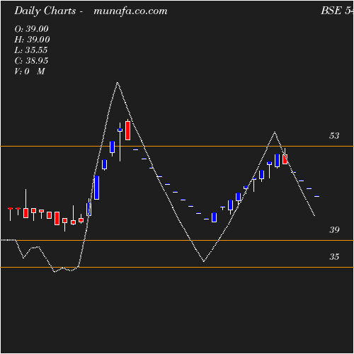 Daily chart