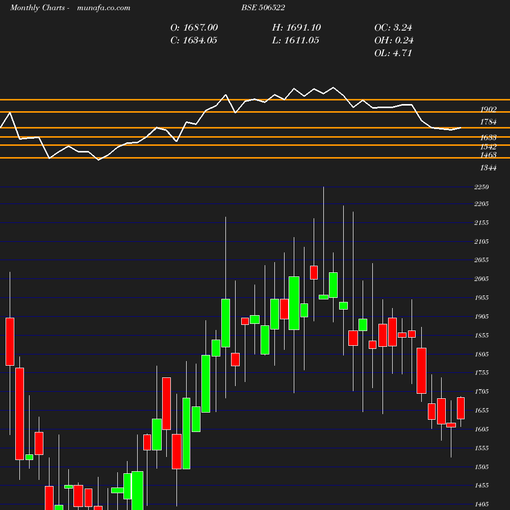 Monthly chart